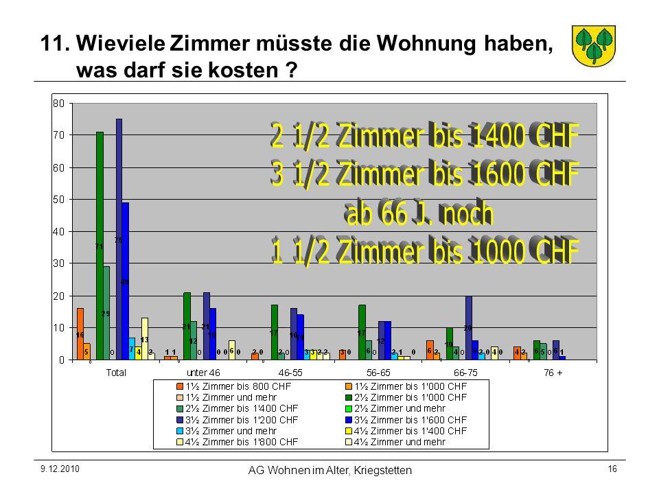 9.12.2010 AG Wohnen im Alter, Kriegstetten 16 11. Wieviele Zimmer müsste die Wohnung haben, was darf sie kosten ?