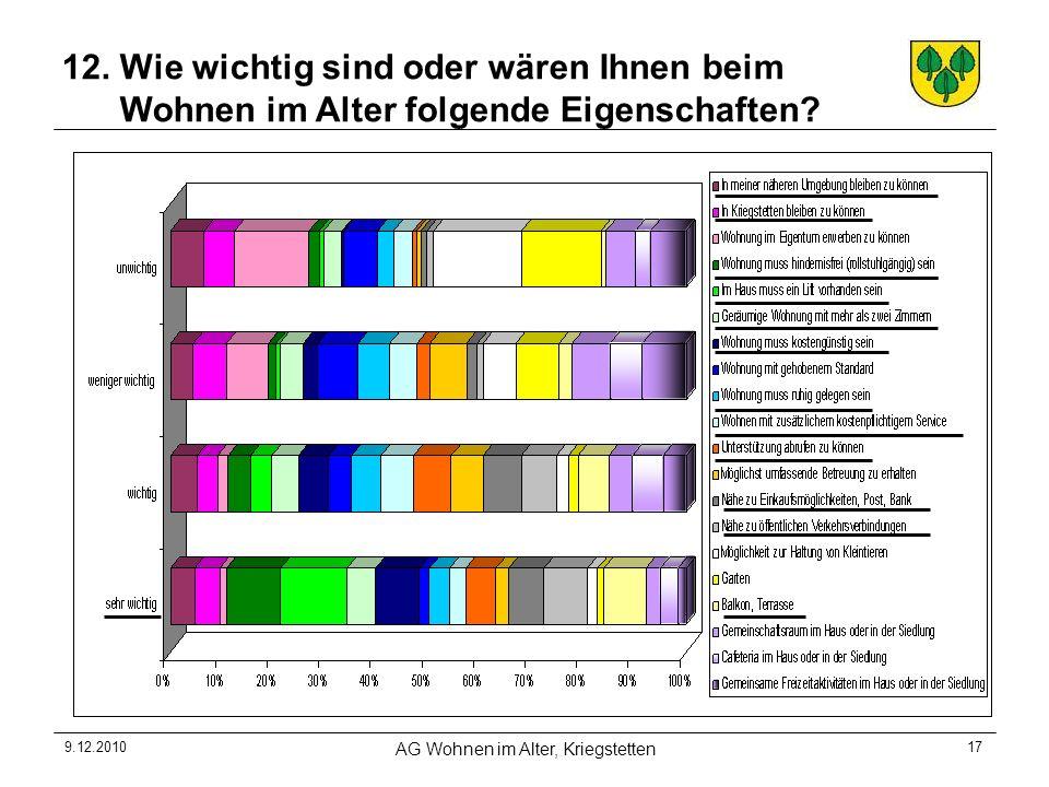 9.12.2010 AG Wohnen im Alter, Kriegstetten 17 12. Wie wichtig sind oder wären Ihnen beim Wohnen im Alter folgende Eigenschaften?