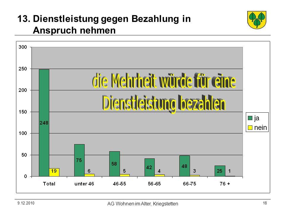 9.12.2010 AG Wohnen im Alter, Kriegstetten 18 13. Dienstleistung gegen Bezahlung in Anspruch nehmen