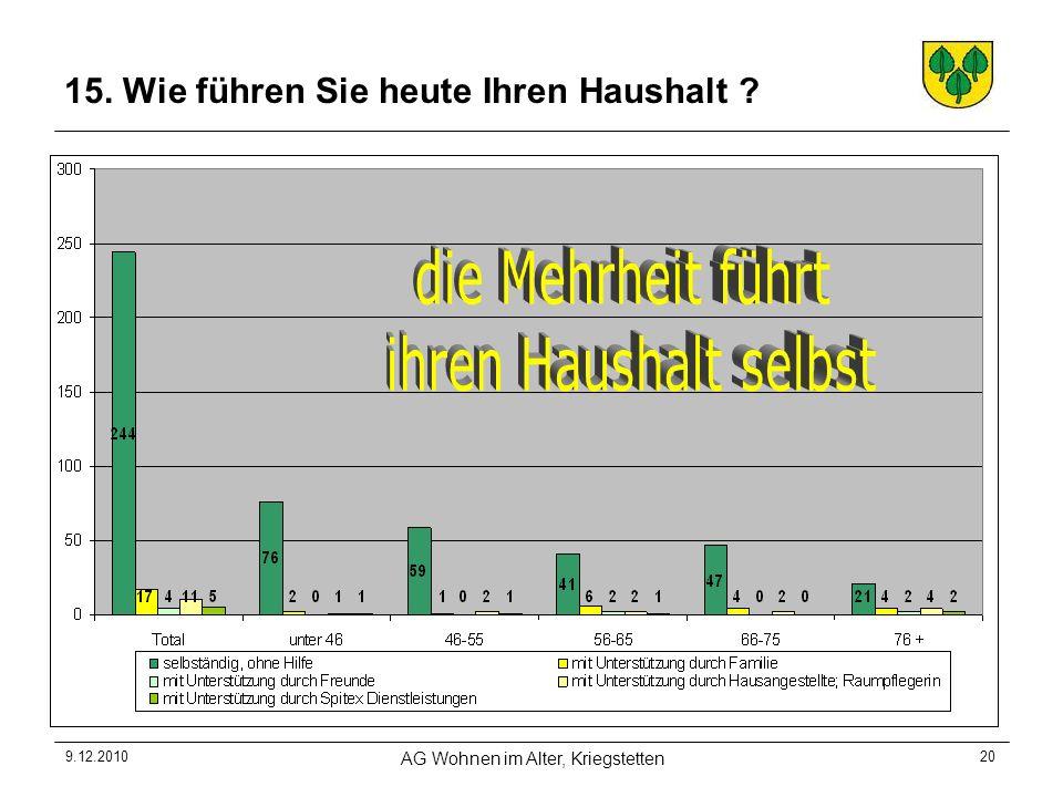 9.12.2010 AG Wohnen im Alter, Kriegstetten 20 15. Wie führen Sie heute Ihren Haushalt ?