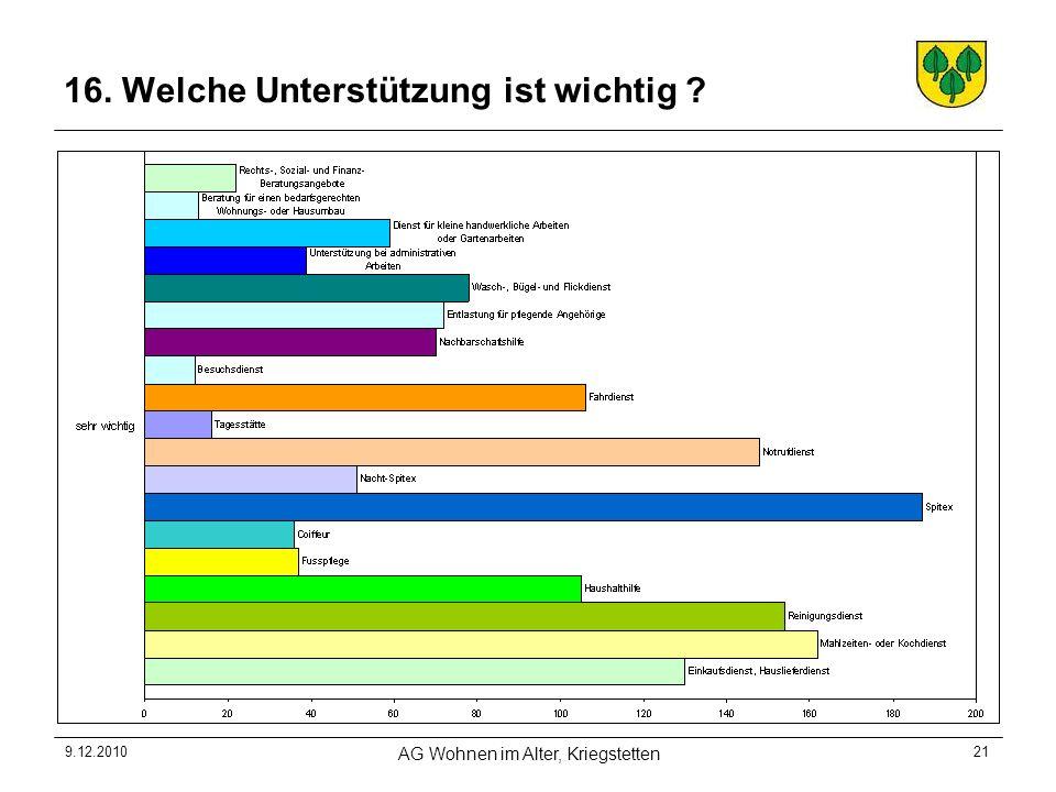 9.12.2010 AG Wohnen im Alter, Kriegstetten 21 16. Welche Unterstützung ist wichtig ?