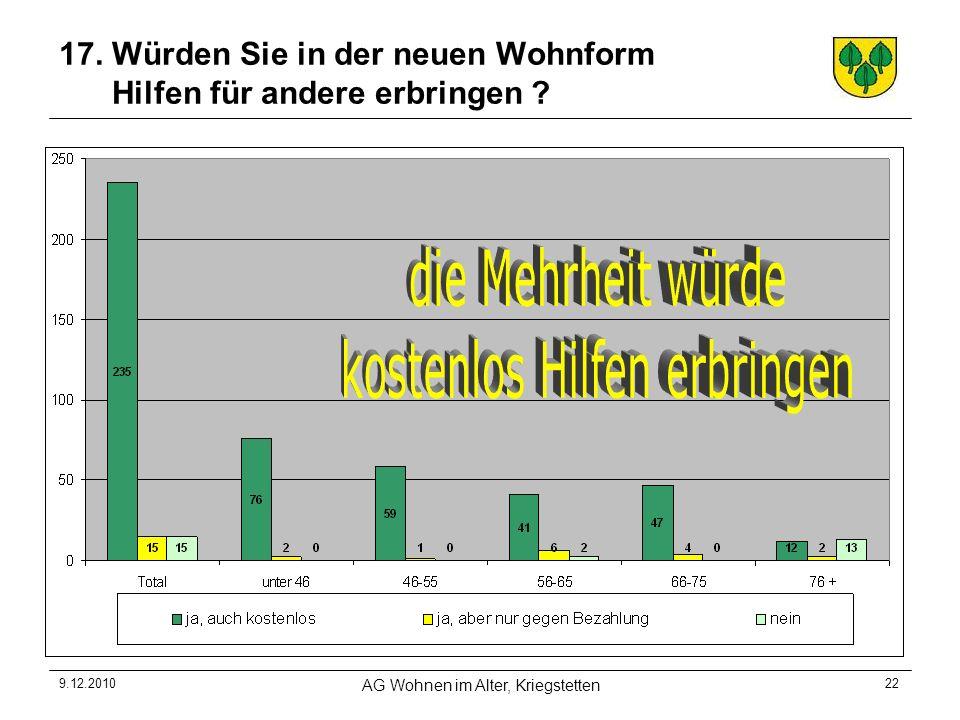 9.12.2010 AG Wohnen im Alter, Kriegstetten 22 17.
