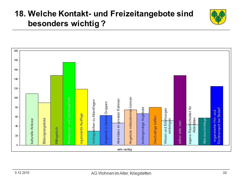 9.12.2010 AG Wohnen im Alter, Kriegstetten 24 18. Welche Kontakt- und Freizeitangebote sind besonders wichtig ?
