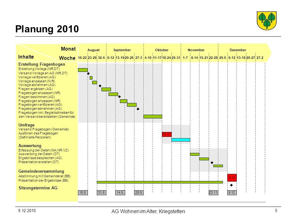 9.12.2010 AG Wohnen im Alter, Kriegstetten 5 Planung 2010 Woche Monat Inhalte 16-22 August 6-12 Erstellung Fragenbogen Erstellung Vorlage (NR,DT) Versand Vorlage an AG (NR,DT) Vorlage verifizieren (AG) Vorlage anpassen (N.R) Vorlage abnehmen (AG) Fragen ergänzen (AG) Fragebogen anpassen (NR) Fragen bestimmen (AG) Fragebogen anpassen (NR) Fragebogen verifizieren (AG) Fragebogen abnehmen (AG) Fragebogen inkl.