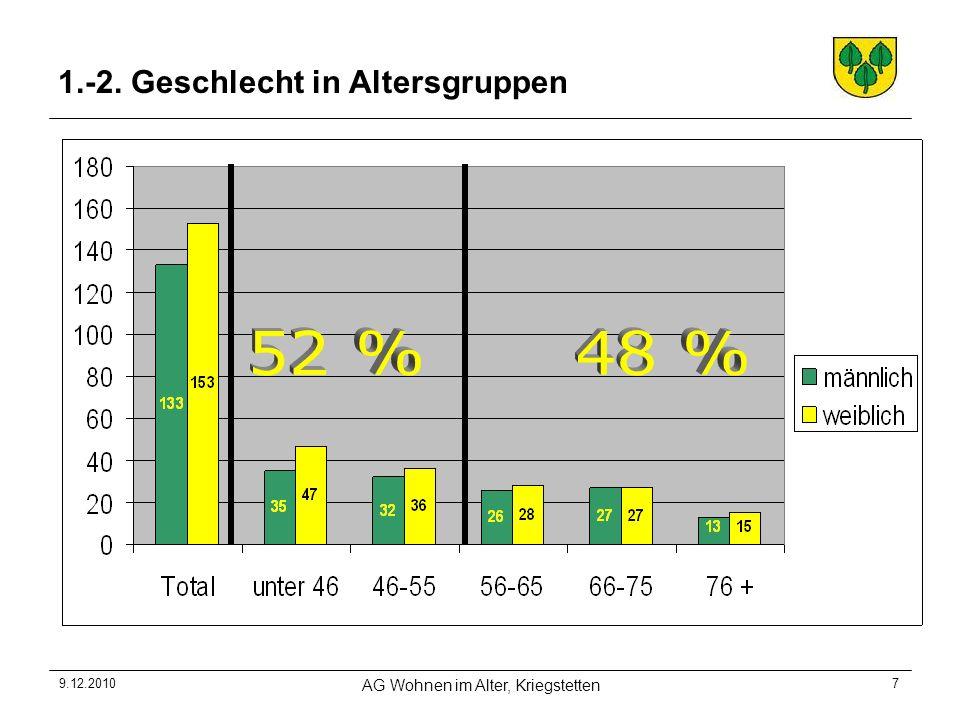 9.12.2010 AG Wohnen im Alter, Kriegstetten 7 1.-2. Geschlecht in Altersgruppen