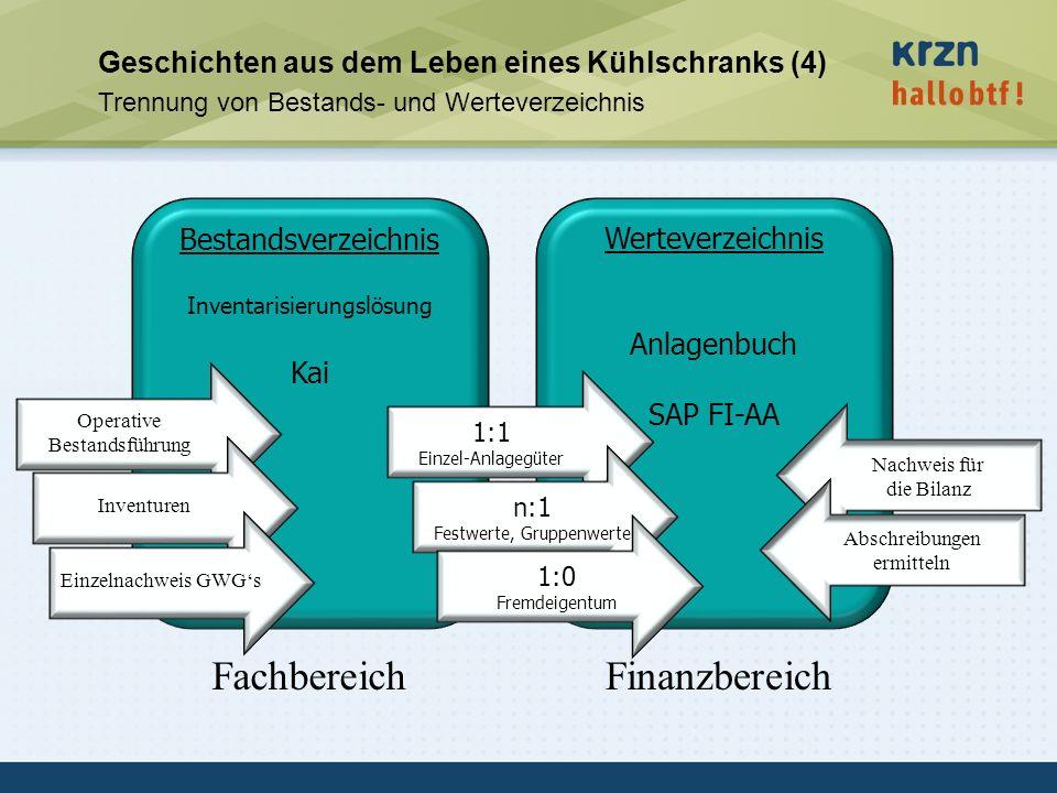 hallobtf! gmbh / Kai-Inventarisierungstag 2010 / Seite 27 Bestandsverzeichnis Inventarisierungslösung Kai Werteverzeichnis Anlagenbuch SAP FI-AA 1:1 E