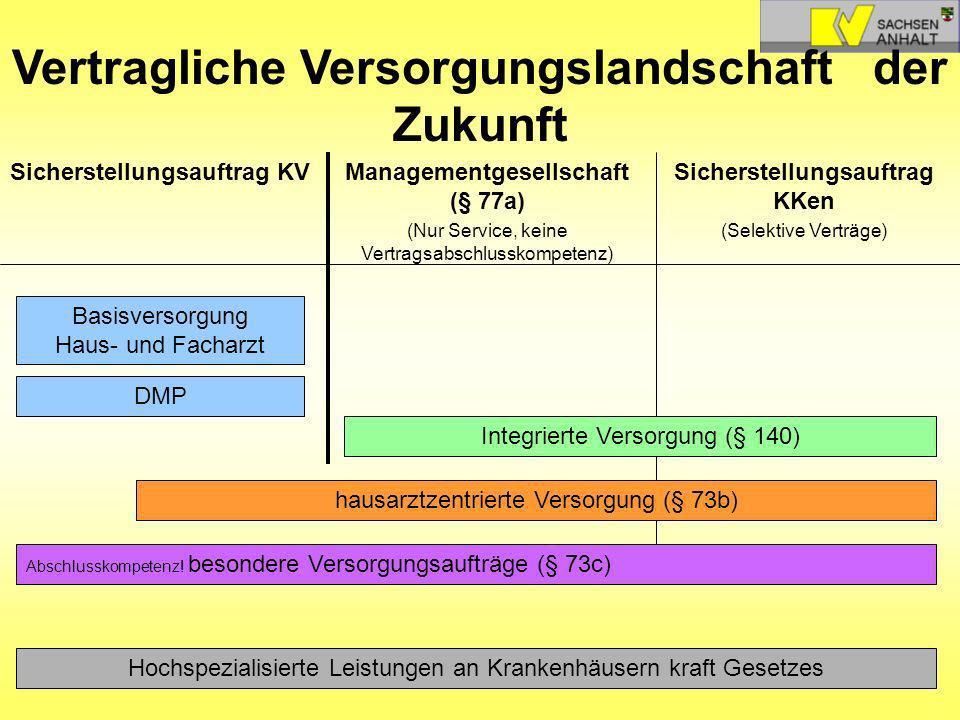 Sicherstellungsauftrag KKen (Selektive Verträge) Managementgesellschaft (§ 77a) (Nur Service, keine Vertragsabschlusskompetenz) Sicherstellungsauftrag