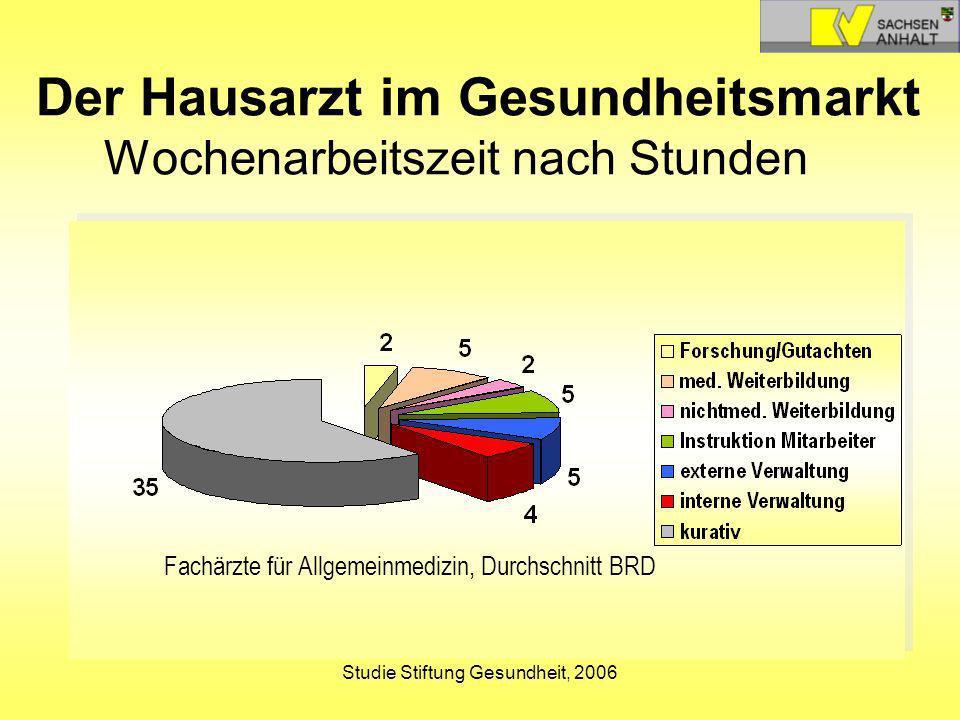 Studie Stiftung Gesundheit, 2006 Der Hausarzt im Gesundheitsmarkt Wochenarbeitszeit nach Stunden Fachärzte für Allgemeinmedizin, Durchschnitt BRD