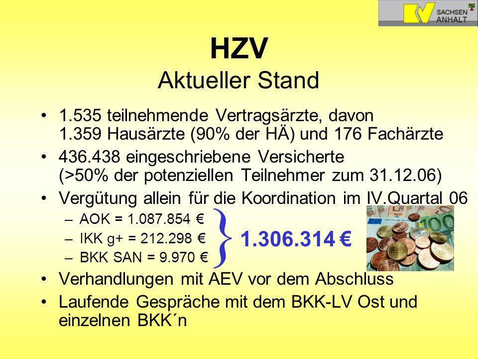 HZV Aktueller Stand 1.535 teilnehmende Vertragsärzte, davon 1.359 Hausärzte (90% der HÄ) und 176 Fachärzte 436.438 eingeschriebene Versicherte (>50% d