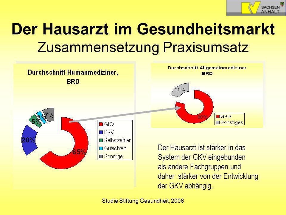 Studie Stiftung Gesundheit, 2006 Der Hausarzt im Gesundheitsmarkt Zusammensetzung Praxisumsatz Der Hausarzt ist stärker in das System der GKV eingebun