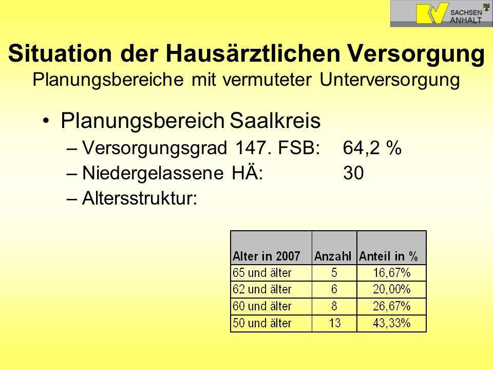Situation der Hausärztlichen Versorgung Planungsbereiche mit vermuteter Unterversorgung Planungsbereich Saalkreis –Versorgungsgrad 147. FSB: 64,2 % –N