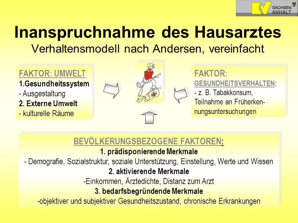 Inanspruchnahme des Hausarztes Verhaltensmodell nach Andersen, vereinfacht FAKTOR: UMWELT 1.Gesundheitssystem - Ausgestaltung 2. Externe Umwelt - kult