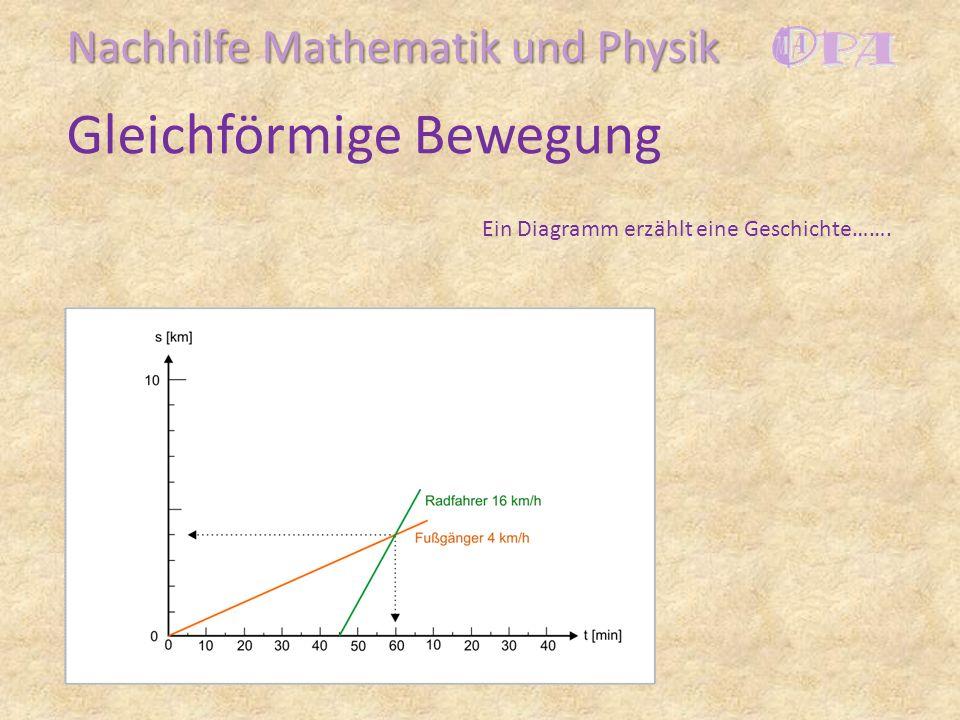 Gleichförmige Bewegung Nachhilfe Mathematik und Physik Ein Diagramm erzählt eine Geschichte…….
