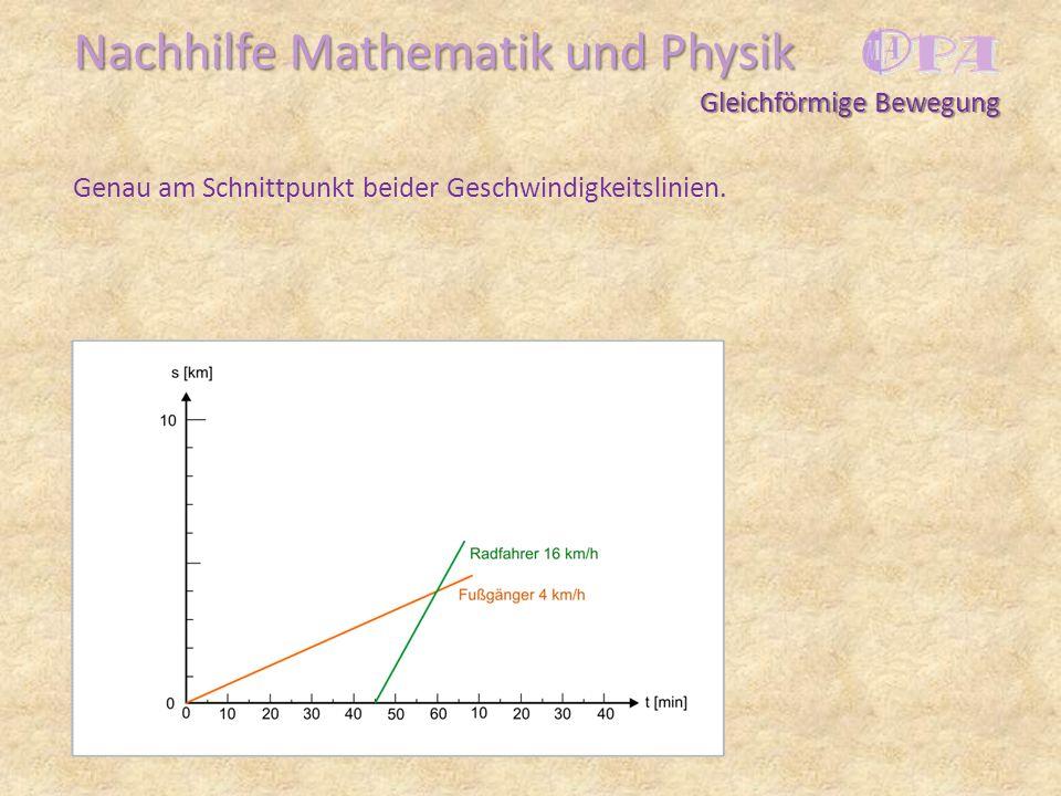 Nachhilfe Mathematik und Physik Genau am Schnittpunkt beider Geschwindigkeitslinien. Gleichförmige Bewegung