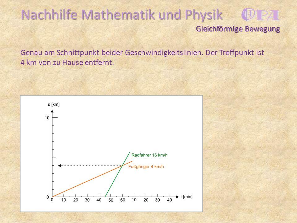 Nachhilfe Mathematik und Physik Genau am Schnittpunkt beider Geschwindigkeitslinien. Der Treffpunkt ist 4 km von zu Hause entfernt. Gleichförmige Bewe