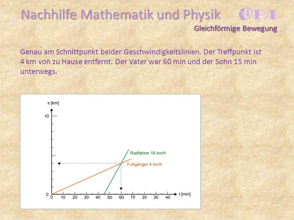 Nachhilfe Mathematik und Physik Genau am Schnittpunkt beider Geschwindigkeitslinien. Der Treffpunkt ist 4 km von zu Hause entfernt. Der Vater war 60 m