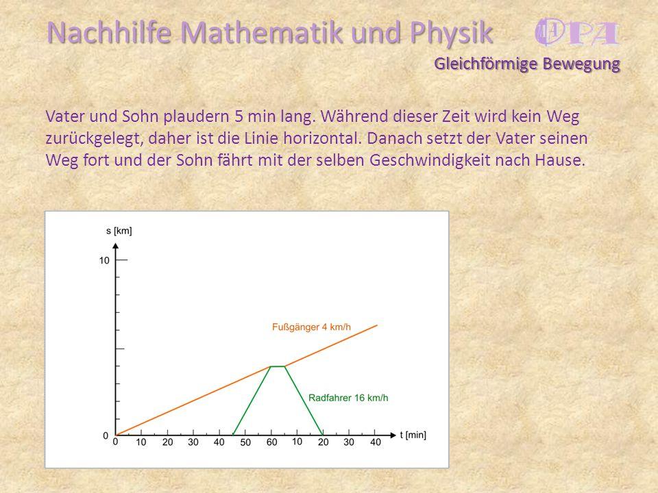 Nachhilfe Mathematik und Physik Vater und Sohn plaudern 5 min lang. Während dieser Zeit wird kein Weg zurückgelegt, daher ist die Linie horizontal. Da