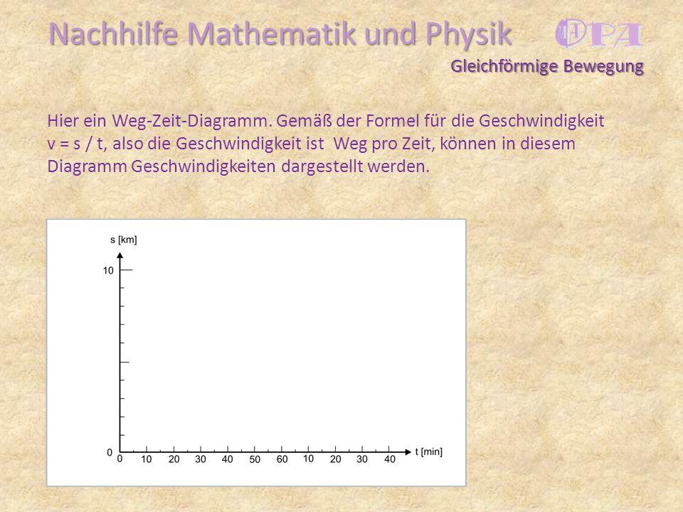 Nachhilfe Mathematik und Physik Hier ein Weg-Zeit-Diagramm. Gemäß der Formel für die Geschwindigkeit v = s / t, also die Geschwindigkeit ist Weg pro Z