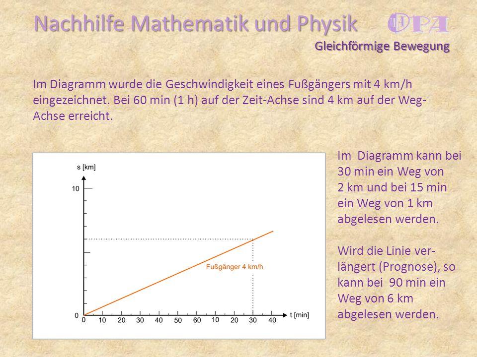 Nachhilfe Mathematik und Physik Im Diagramm wurde die Geschwindigkeit eines Fußgängers mit 4 km/h eingezeichnet. Bei 60 min (1 h) auf der Zeit-Achse s