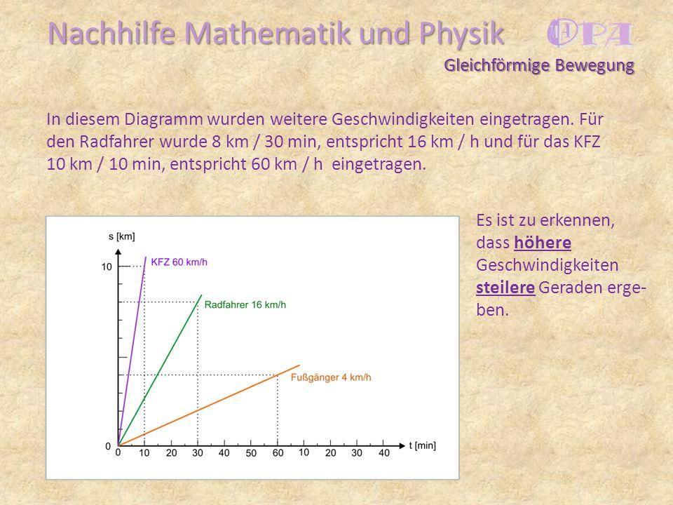 Nachhilfe Mathematik und Physik In diesem Diagramm wurden weitere Geschwindigkeiten eingetragen. Für den Radfahrer wurde 8 km / 30 min, entspricht 16
