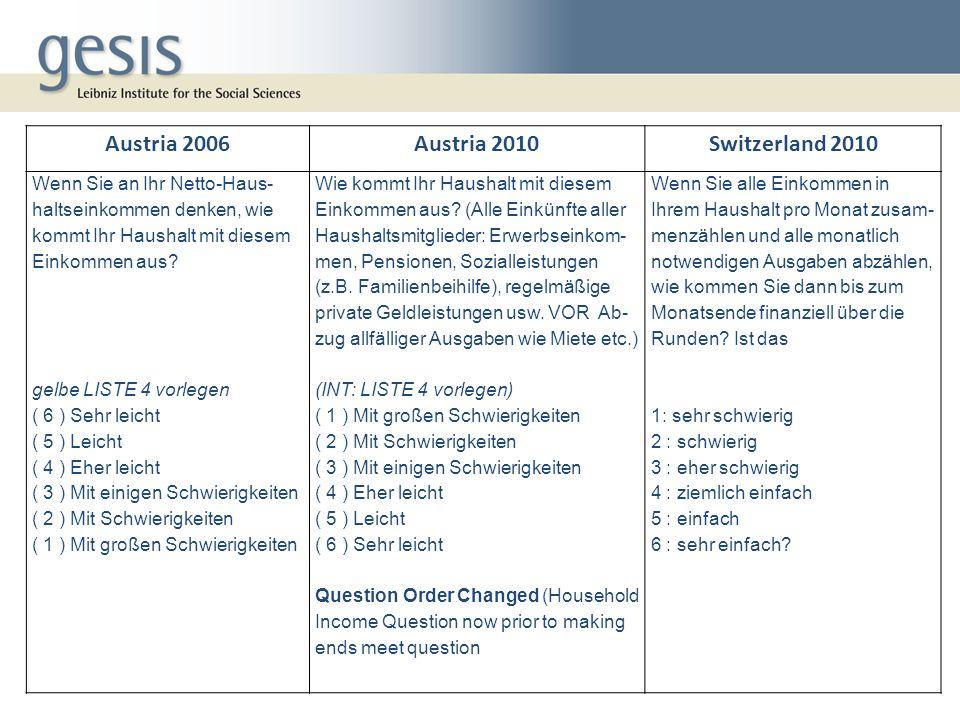 Austria 2006Austria 2010Switzerland 2010 Wenn Sie an Ihr Netto-Haus- haltseinkommen denken, wie kommt Ihr Haushalt mit diesem Einkommen aus.