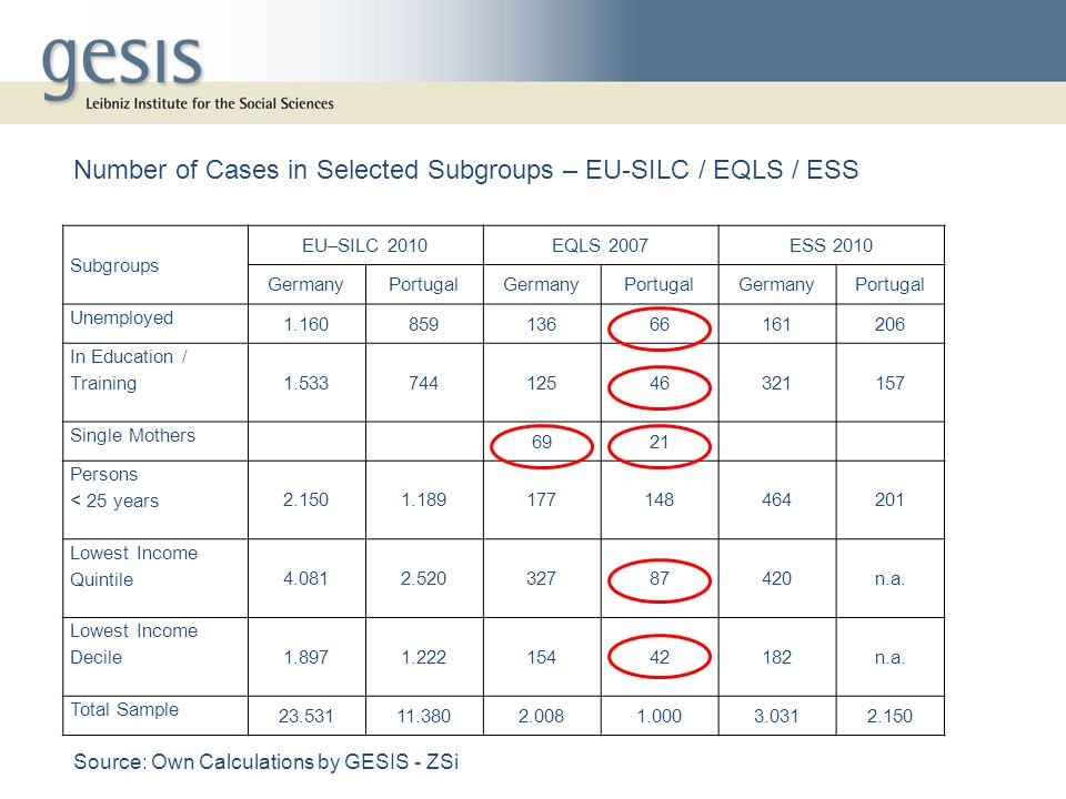 Source: Own Calculations by GESIS - ZSi Subgroups EU–SILC 2010EQLS 2007ESS 2010 GermanyPortugalGermanyPortugalGermanyPortugal Unemployed 1.16085913666