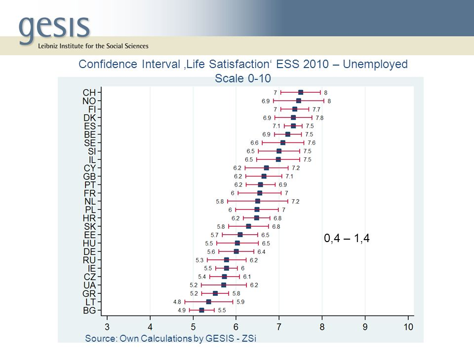0,4 – 1,4 Confidence Interval Life Satisfaction ESS 2010 – Unemployed Scale 0-10 Source: Own Calculations by GESIS - ZSi