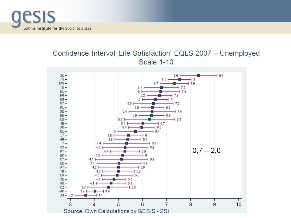 0,7 – 2,0 Confidence Interval Life Satisfaction EQLS 2007 – Unemployed Scale 1-10 Source: Own Calculations by GESIS - ZSi