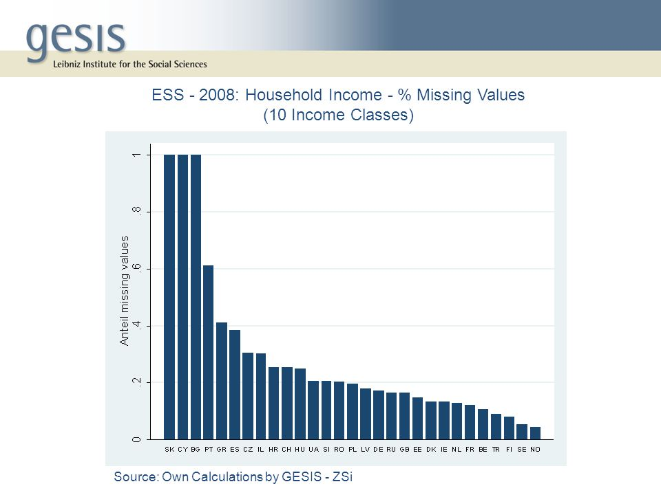 ESS - 2008: Household Income - % Missing Values (10 Income Classes) Source: Own Calculations by GESIS - ZSi