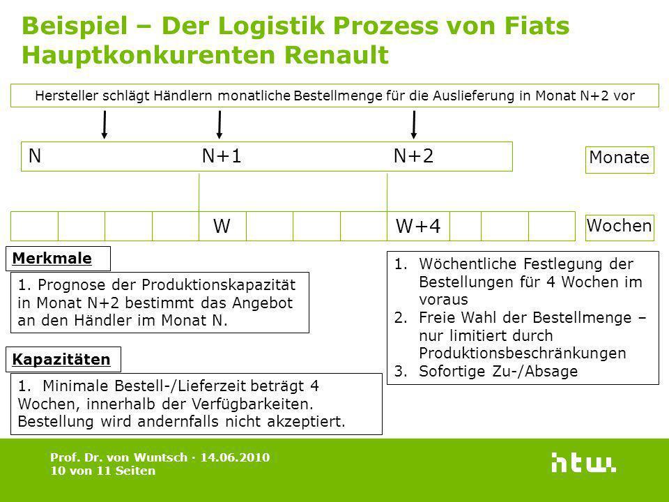 Prof. Dr. von Wuntsch · 14.06.2010 10 von 11 Seiten Beispiel – Der Logistik Prozess von Fiats Hauptkonkurenten Renault Hersteller schlägt Händlern mon