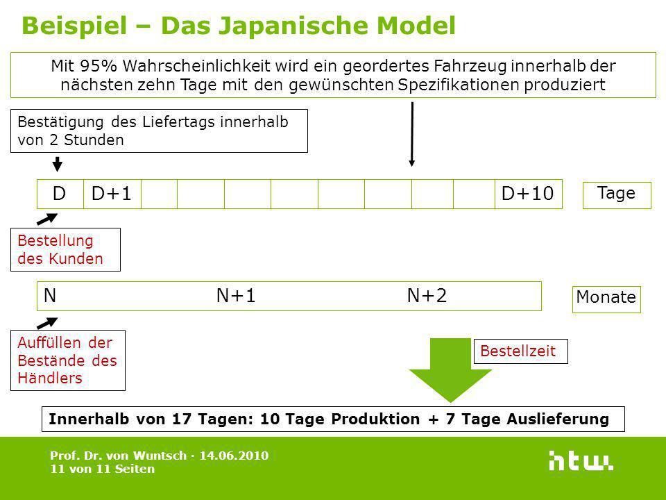 Prof. Dr. von Wuntsch · 14.06.2010 11 von 11 Seiten Beispiel – Das Japanische Model Mit 95% Wahrscheinlichkeit wird ein geordertes Fahrzeug innerhalb