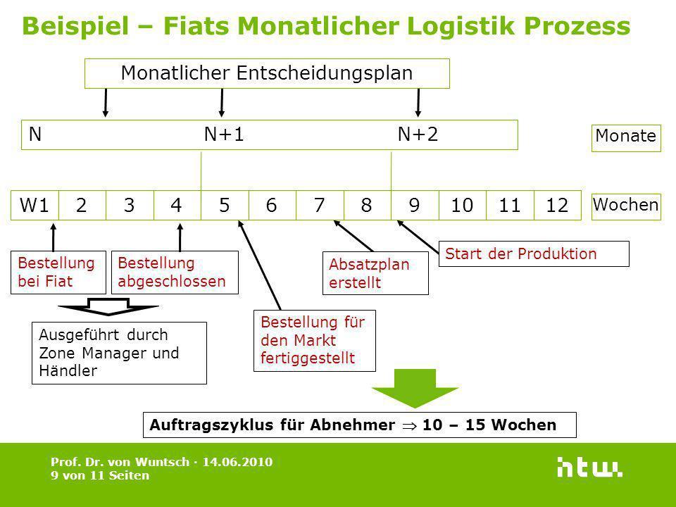 Prof. Dr. von Wuntsch · 14.06.2010 9 von 11 Seiten Beispiel – Fiats Monatlicher Logistik Prozess Monatlicher Entscheidungsplan N N+1 N+2 W123456789101