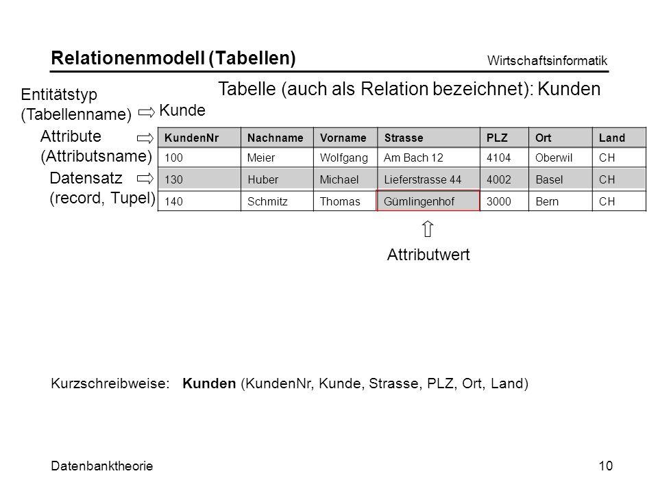 Datenbanktheorie Wirtschaftsinformatik 10 Relationenmodell (Tabellen) Kurzschreibweise:Kunden (KundenNr, Kunde, Strasse, PLZ, Ort, Land) Datensatz (record, Tupel) Kunde Tabelle (auch als Relation bezeichnet): Kunden Attribute (Attributsname) Attributwert Entitätstyp (Tabellenname) KundenNrNachnameVornameStrassePLZOrtLand 100MeierWolfgangAm Bach 124104OberwilCH 130HuberMichaelLieferstrasse 444002BaselCH 140SchmitzThomasGümlingenhof3000BernCH