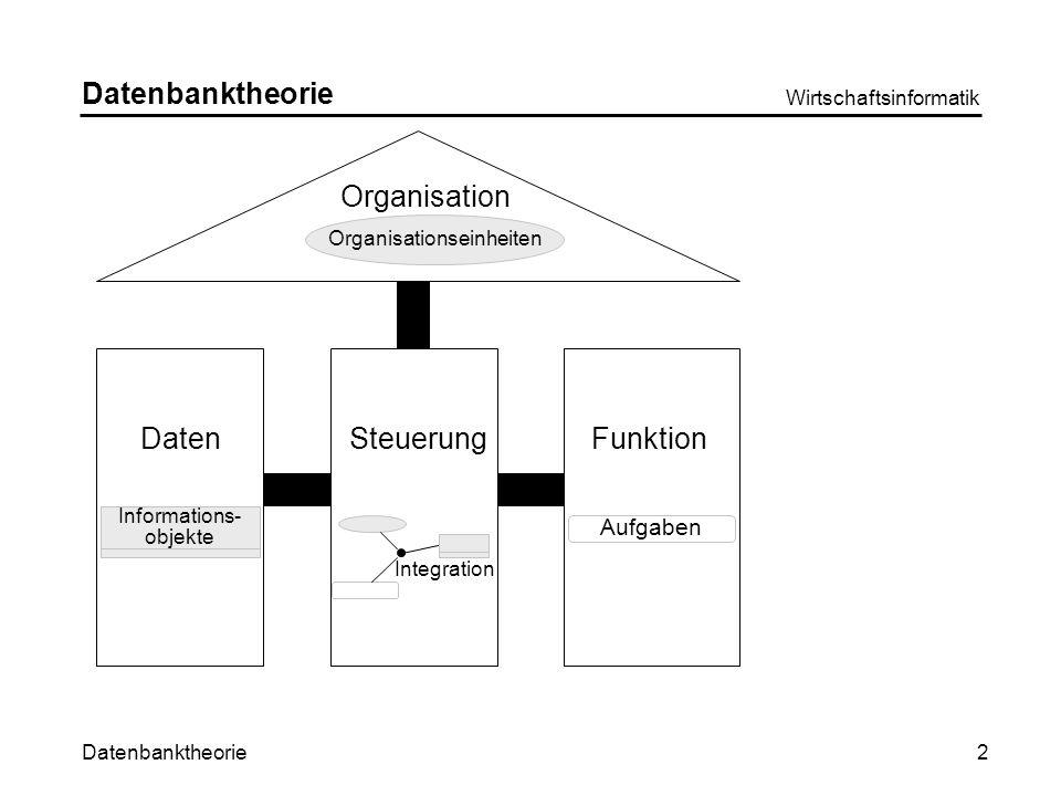 Datenbanktheorie Wirtschaftsinformatik 2 Organisation DatenSteuerungFunktion Organisationseinheiten Aufgaben ` Informations- objekte Integration Datenbanktheorie