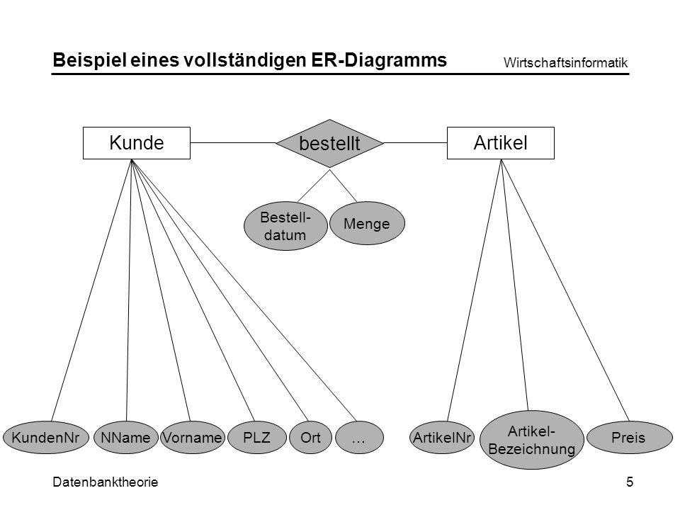 Datenbanktheorie Wirtschaftsinformatik 5 Beispiel eines vollständigen ER-Diagramms KundeArtikel KundenNrNNameVornamePLZOrt…ArtikelNr Artikel- Bezeichnung Preis bestellt Bestell- datum Menge