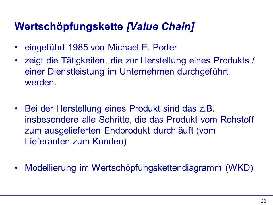 22 Wertschöpfungskette [Value Chain] eingeführt 1985 von Michael E.