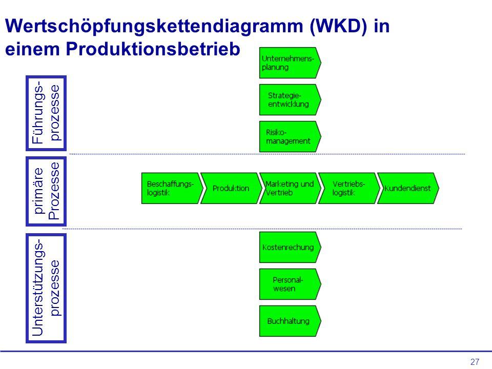 27 Wertschöpfungskettendiagramm (WKD) in einem Produktionsbetrieb Führungs- prozesse primäre Prozesse Unterstützungs- prozesse