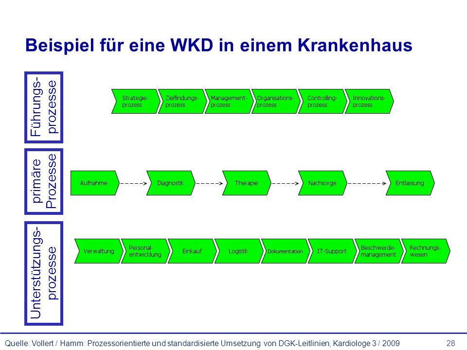 28 Beispiel für eine WKD in einem Krankenhaus Quelle: Vollert / Hamm: Prozessorientierte und standardisierte Umsetzung von DGK-Leitlinien, Kardiologe 3 / 2009 Führungs- prozesse primäre Prozesse Unterstützungs- prozesse