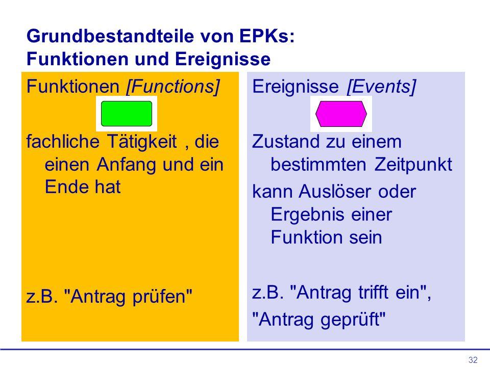 32 Grundbestandteile von EPKs: Funktionen und Ereignisse Funktionen [Functions] fachliche Tätigkeit, die einen Anfang und ein Ende hat z.B.
