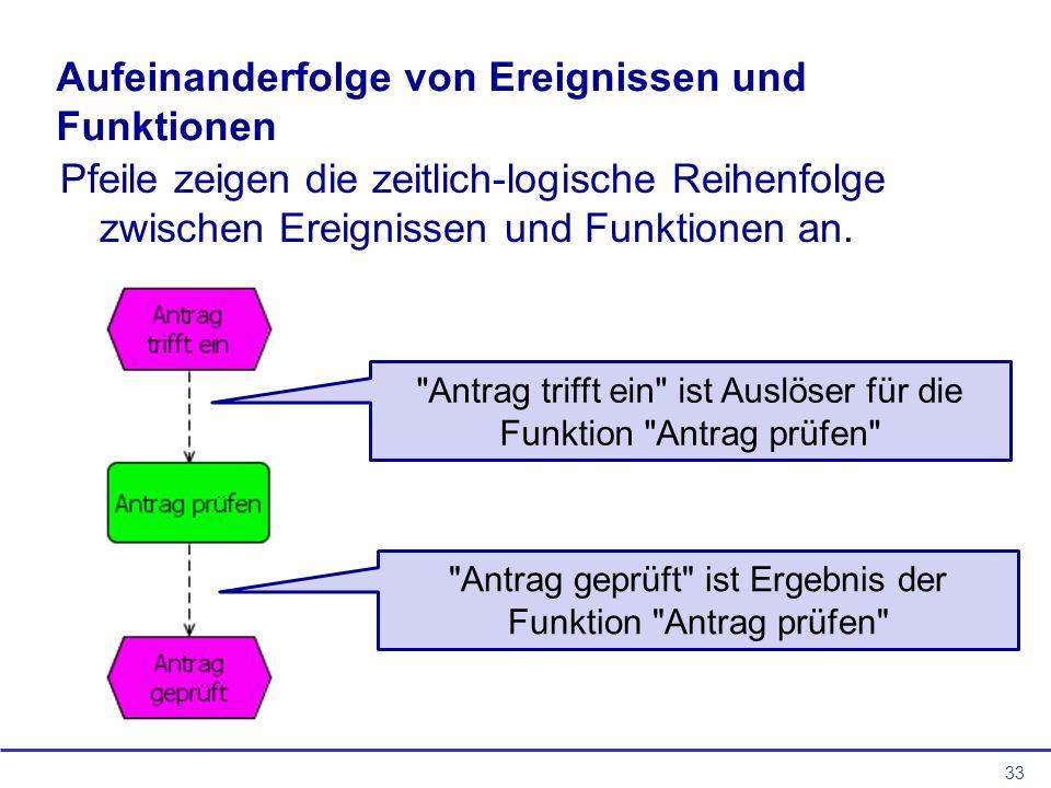 33 Aufeinanderfolge von Ereignissen und Funktionen Pfeile zeigen die zeitlich-logische Reihenfolge zwischen Ereignissen und Funktionen an.