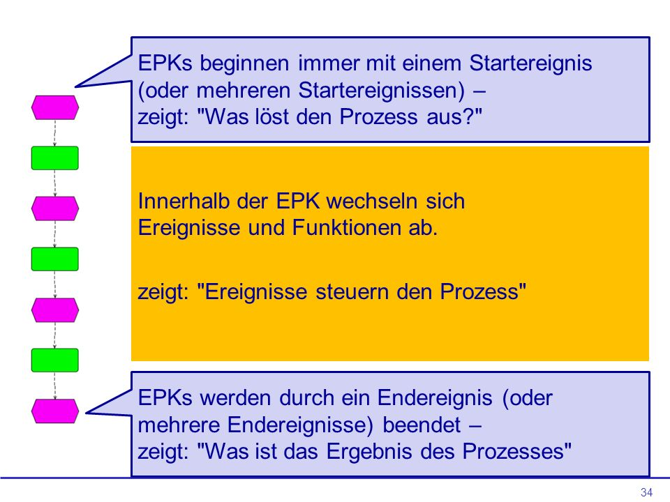 34 Innerhalb der EPK wechseln sich Ereignisse und Funktionen ab.