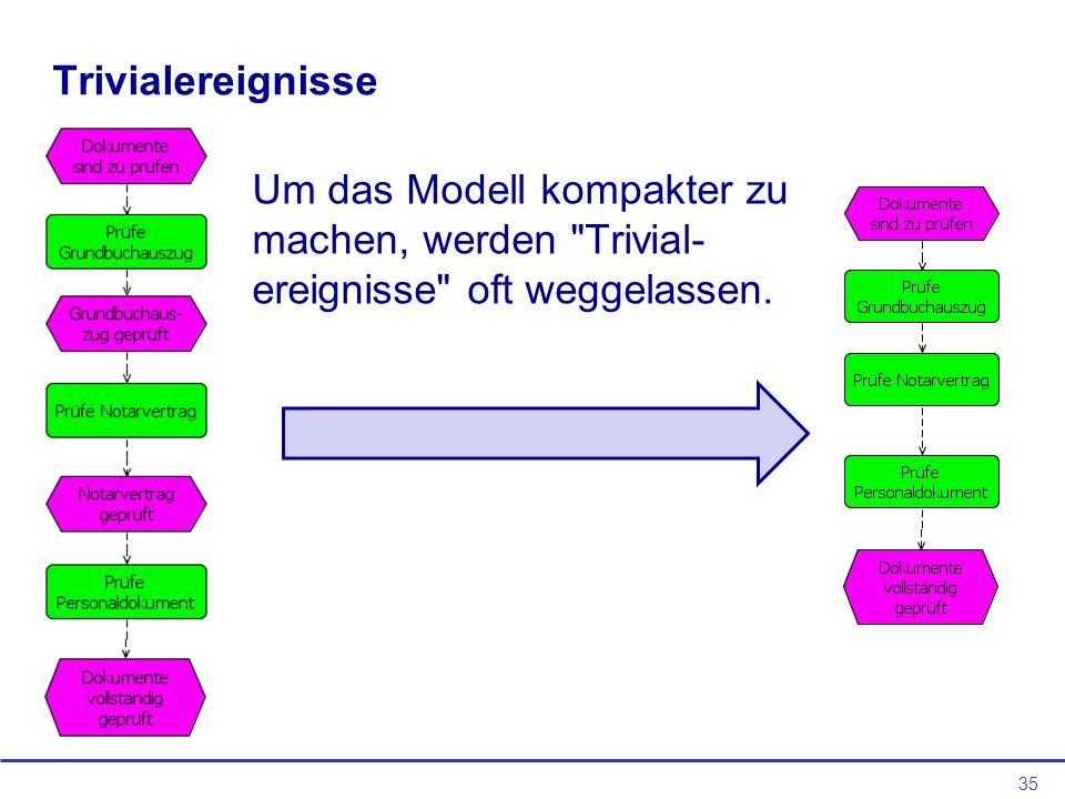 35 Trivialereignisse Um das Modell kompakter zu machen, werden Trivial- ereignisse oft weggelassen.