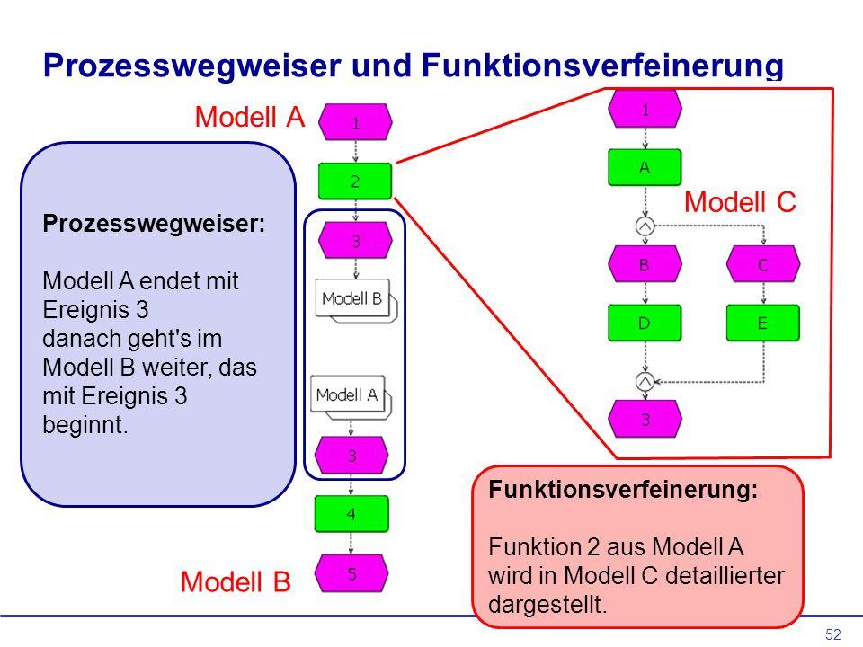 52 Prozesswegweiser und Funktionsverfeinerung Prozesswegweiser: Modell A endet mit Ereignis 3 danach geht s im Modell B weiter, das mit Ereignis 3 beginnt.