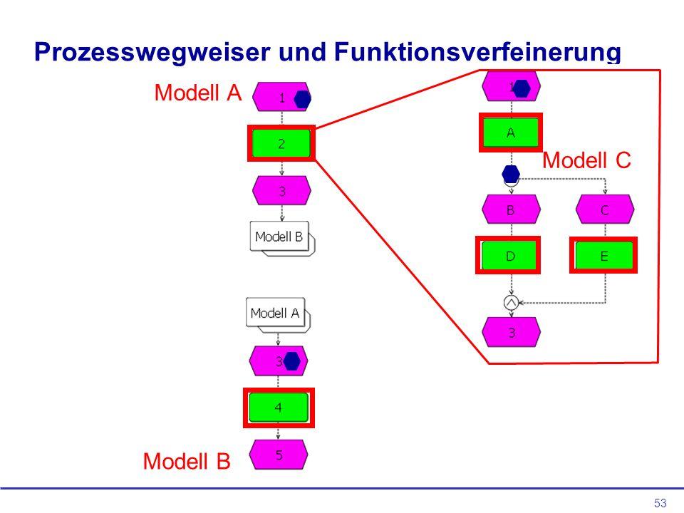 53 Prozesswegweiser und Funktionsverfeinerung Modell A Modell B Modell C