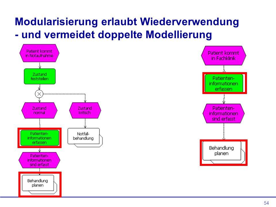 54 Modularisierung erlaubt Wiederverwendung - und vermeidet doppelte Modellierung