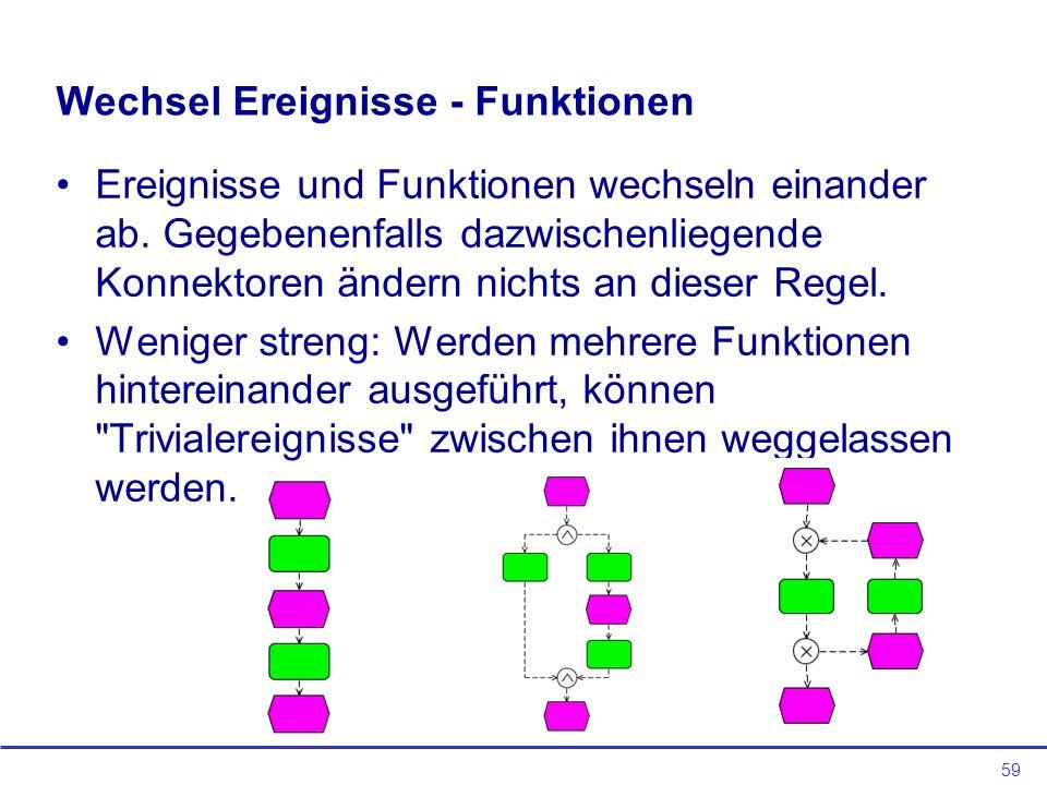 59 Wechsel Ereignisse - Funktionen Ereignisse und Funktionen wechseln einander ab.