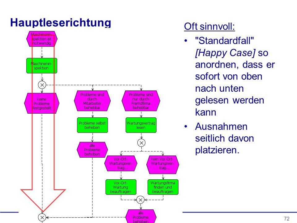 72 Hauptleserichtung Oft sinnvoll: Standardfall [Happy Case] so anordnen, dass er sofort von oben nach unten gelesen werden kann Ausnahmen seitlich davon platzieren.
