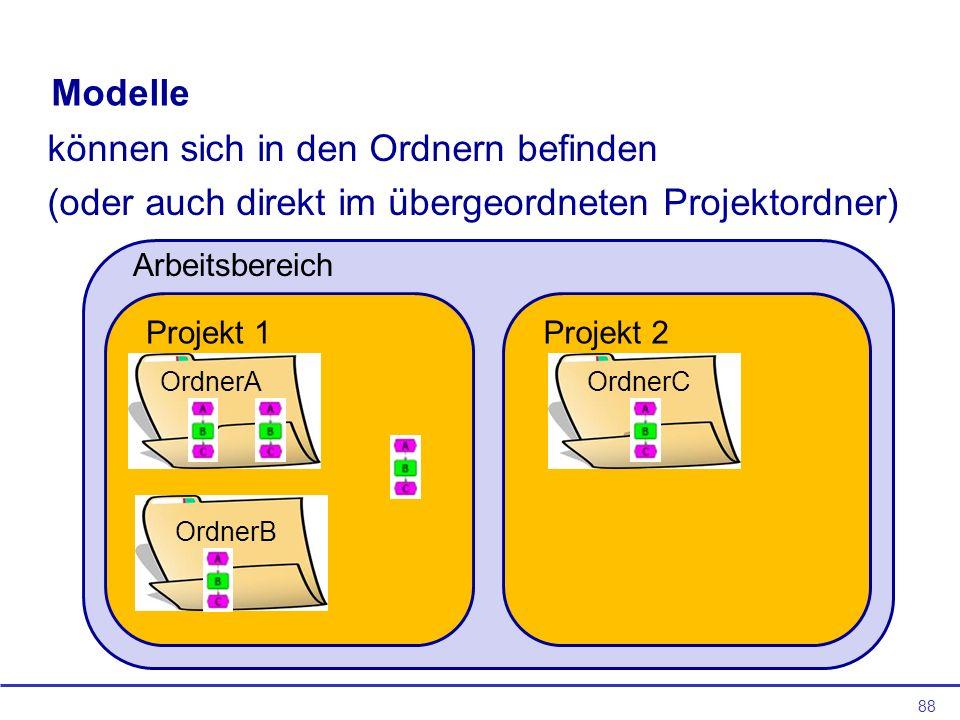 88 Modelle können sich in den Ordnern befinden (oder auch direkt im übergeordneten Projektordner) Projekt 1Projekt 2 OrdnerA OrdnerB OrdnerC Arbeitsbereich