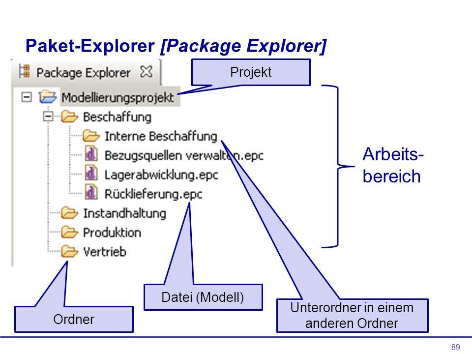 89 Paket-Explorer [Package Explorer] Arbeits- bereich Projekt Ordner Unterordner in einem anderen Ordner Datei (Modell)