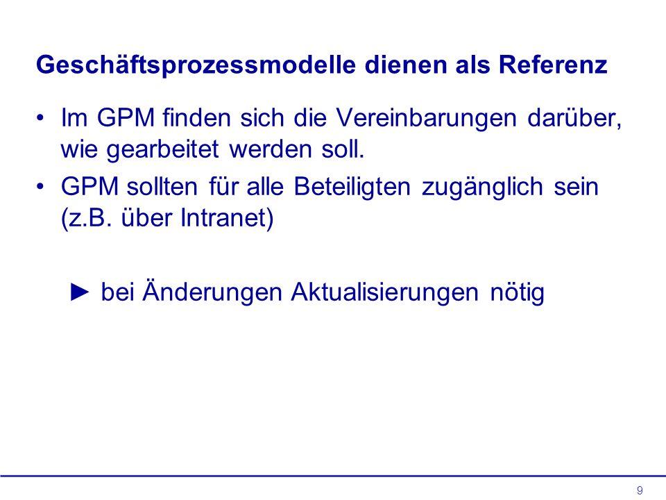 9 Geschäftsprozessmodelle dienen als Referenz Im GPM finden sich die Vereinbarungen darüber, wie gearbeitet werden soll.